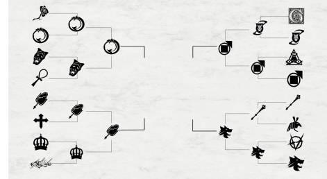 Krieg der Clans - Turnierbaum