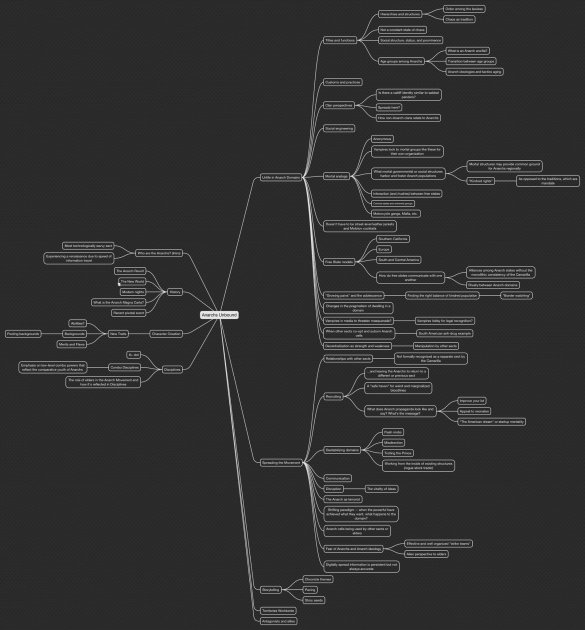 Anarch Unbound - Mind Map der Themen - Justin Achilli