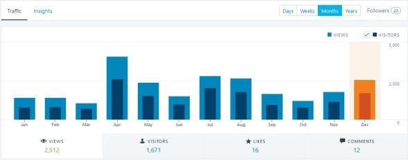 WODnews Statistik - Übersicht der Views per Monat