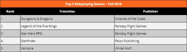 ICv2 - Top 5 Roleplaying Games - Fall 2018