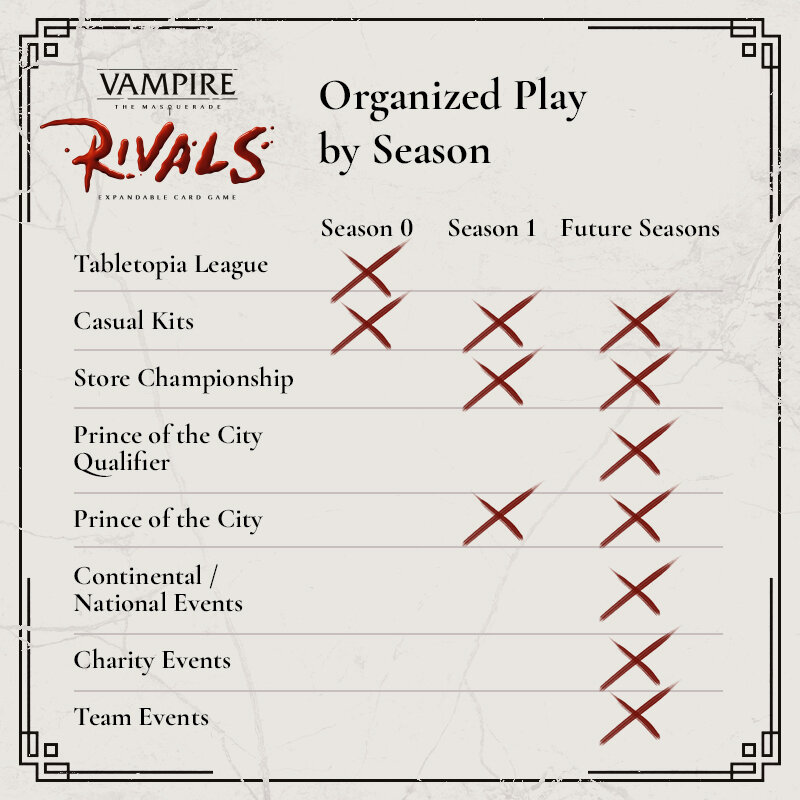 Vampire: The Masquerade Rivals - Organized Play - Season Übersicht