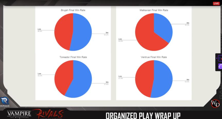 Rivals - Turnier Season 0 - Gewinn/Verlust Rate per Clan