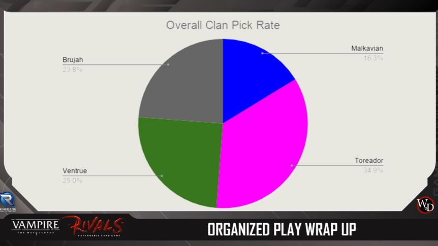 Rivals - Turnier Season 0 - Clan Verteilung