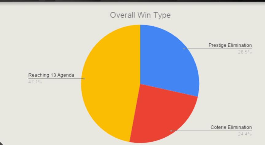 Rivals - Turnier Season 0 - Gewinnarten