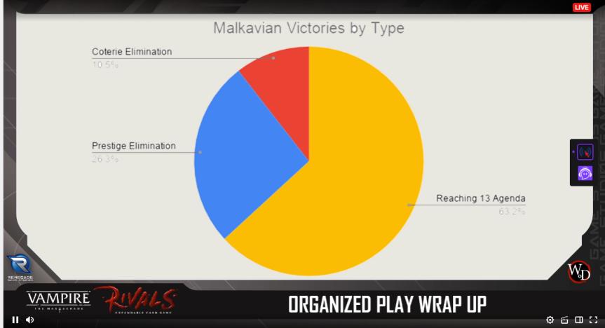Rivals - Turnier Season 0 - Siege der Malkavians
