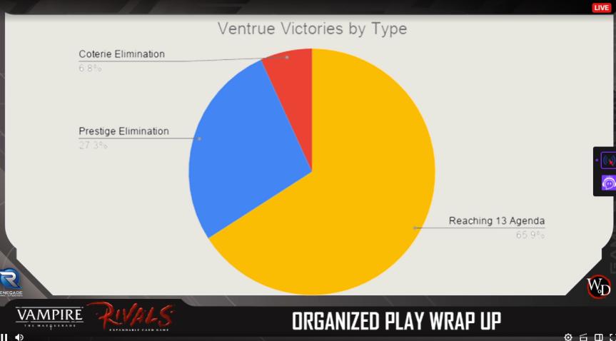 Rivals - Turnier Season 0 - Siege der Ventrue
