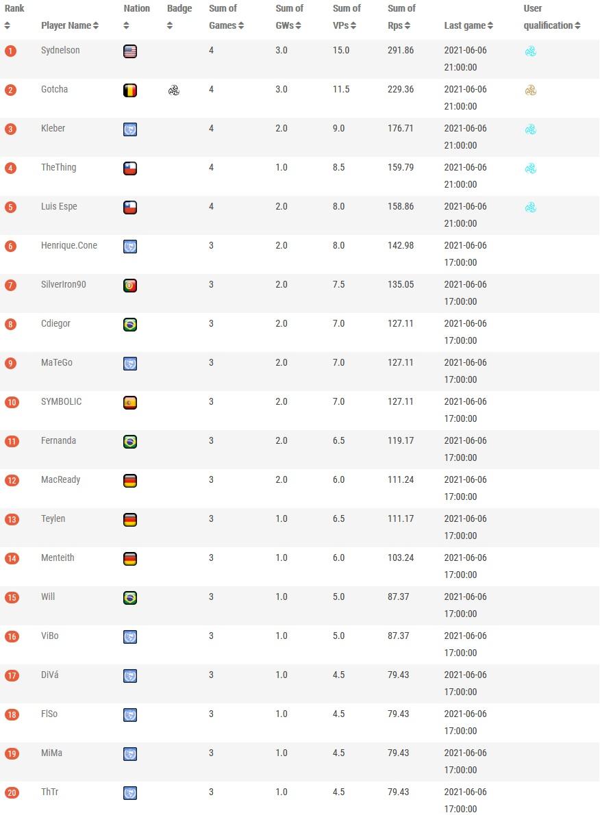 V:TES - Atlantic Cup XXI - Tabelle (Top 20)
